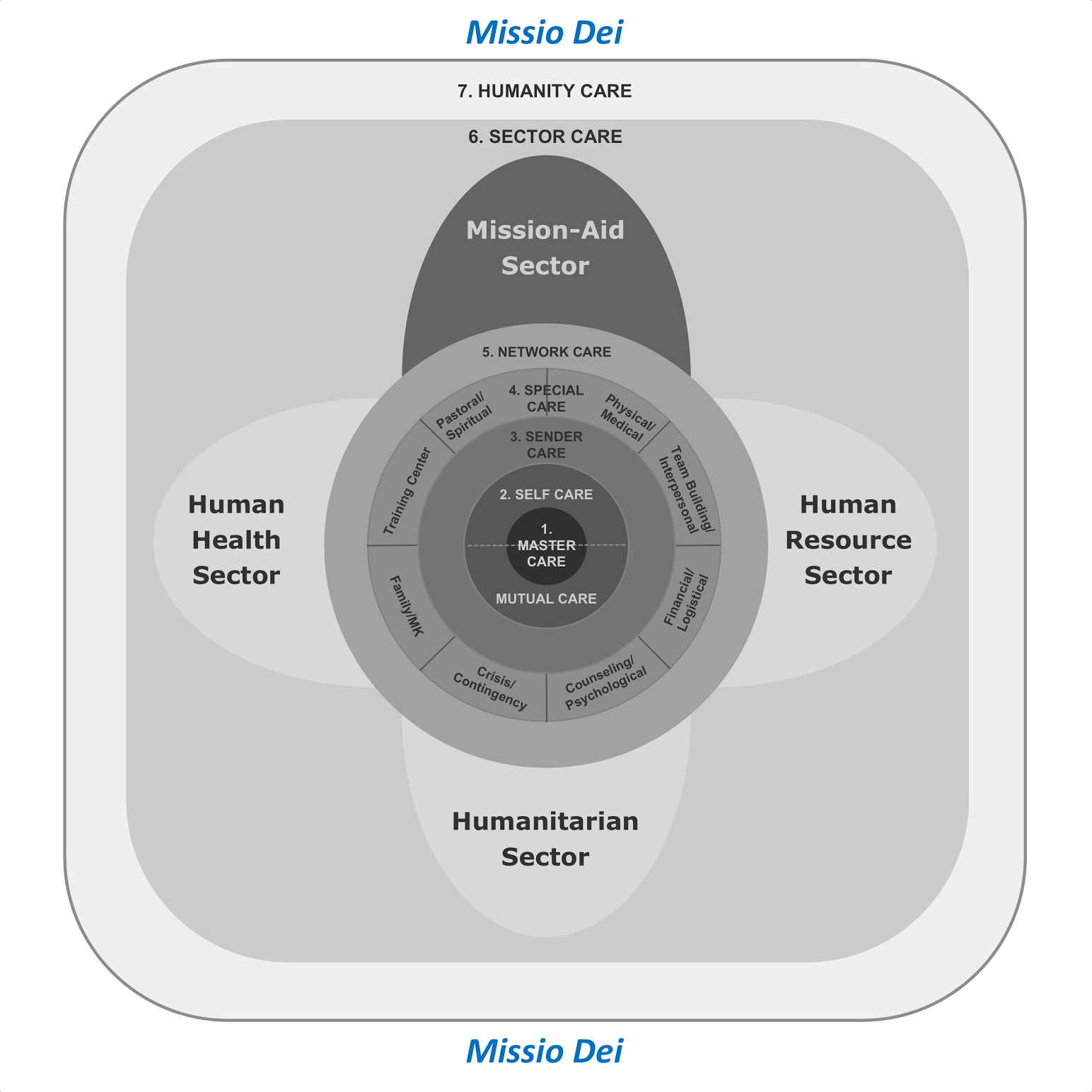 Missio Dei MC model--18 Sept 2016